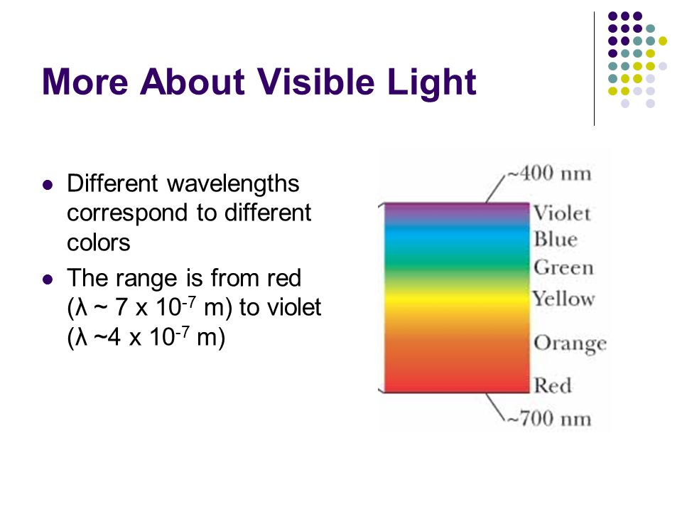 More About Visible Light