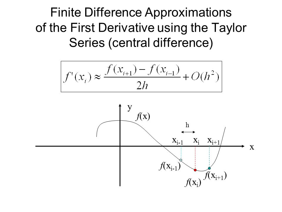 Finite Difference Approximations of the First Derivative using the Taylor Series (central difference)