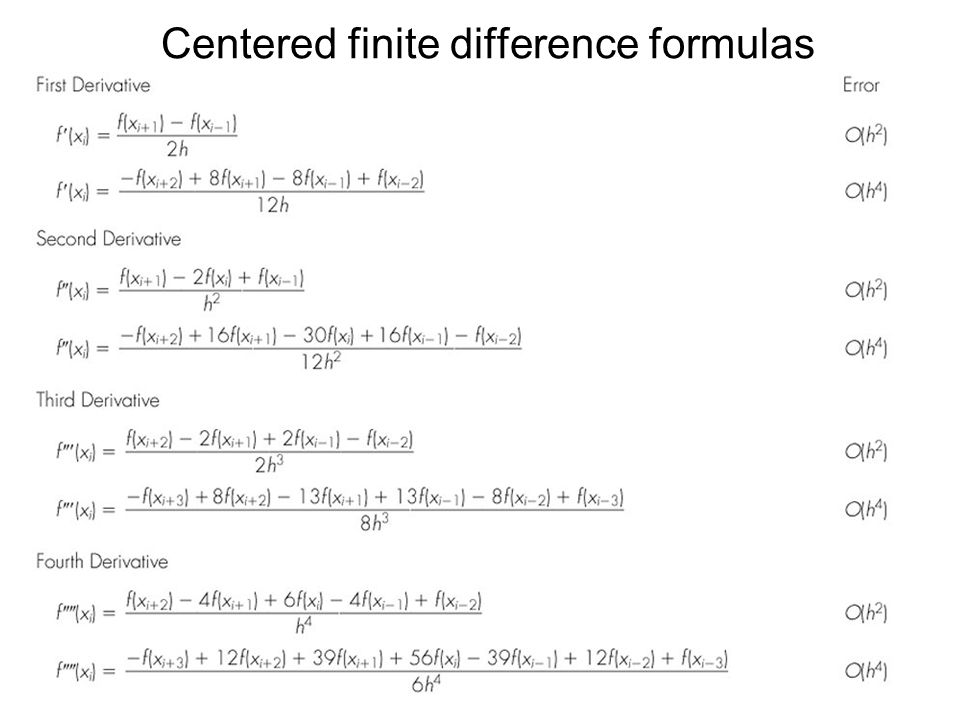 Centered finite difference formulas