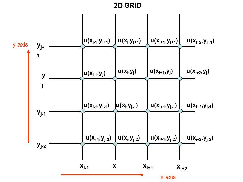 2D GRID xi xi+1 xi-1 xi+2 yj yj+1 yj-1 yj-2 y axis u(xi,yj) u(xi+1,yj)