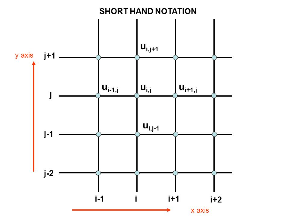 ui,j ui+1,j ui-1,j ui,j-1 ui,j+1 SHORT HAND NOTATION i i+1 i-1 i+2 j