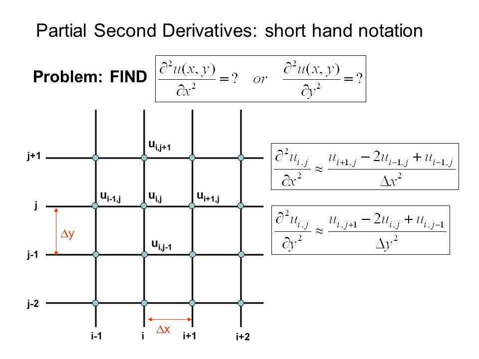 Partial Second Derivatives: short hand notation