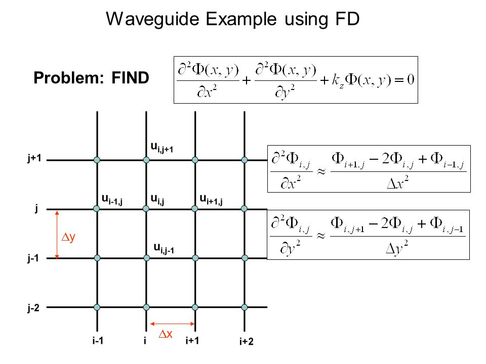 Waveguide Example using FD