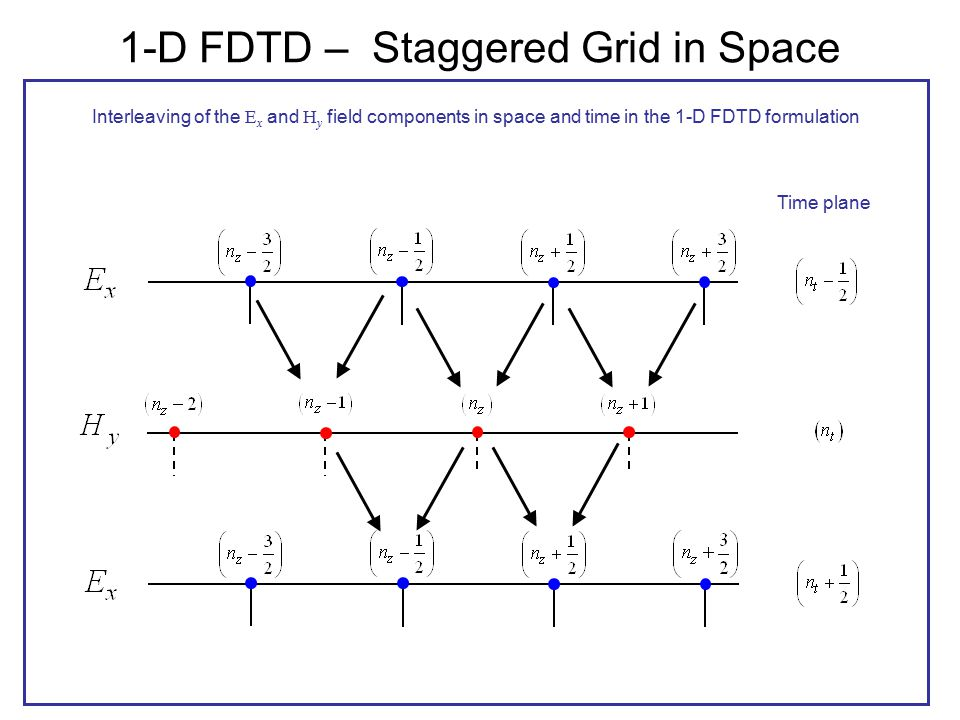 1-D FDTD – Staggered Grid in Space