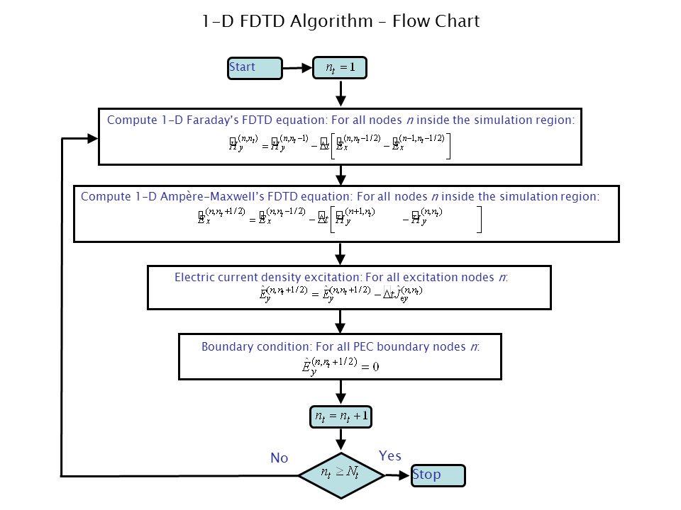 1-D FDTD Algorithm – Flow Chart