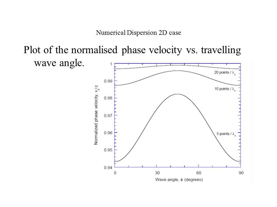 Numerical Dispersion 2D case