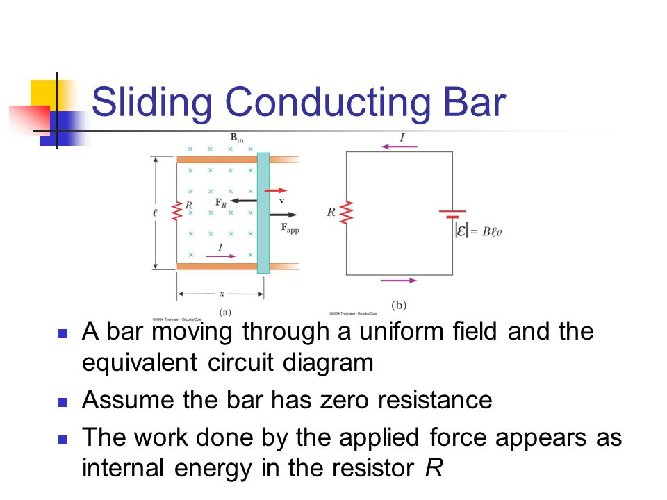 Sliding Conducting Bar