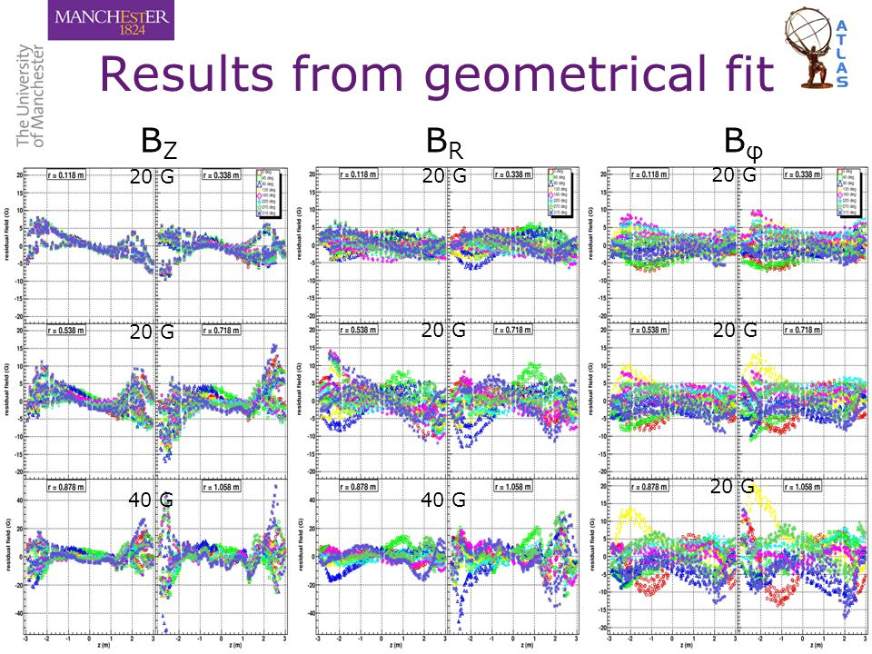 Results from geometrical fit