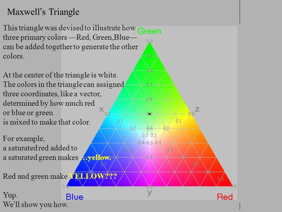 Maxwell's Triangle This triangle was devised to illustrate how