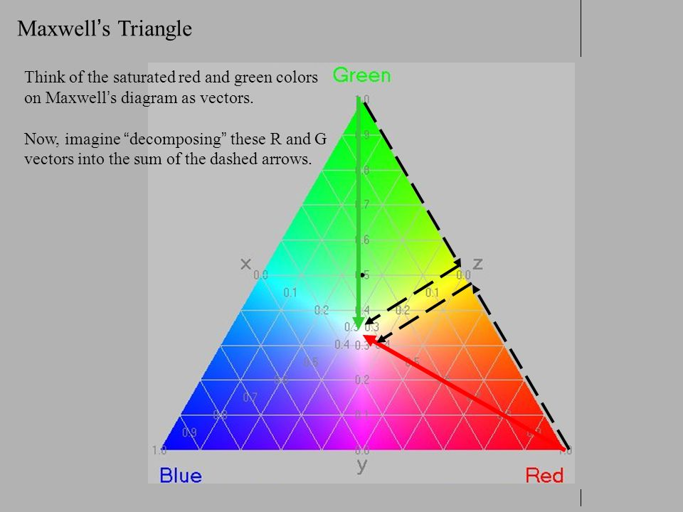 Maxwell's Triangle Think of the saturated red and green colors