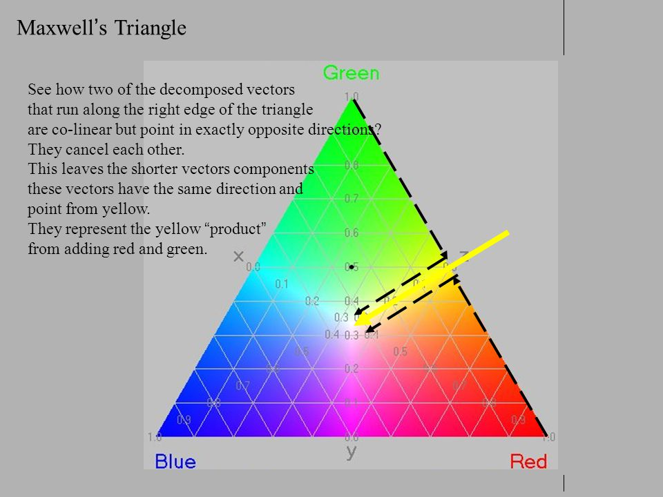 Maxwell's Triangle See how two of the decomposed vectors
