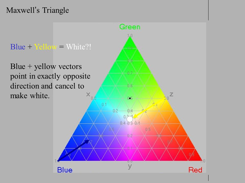 Maxwell's Triangle Blue + Yellow = White ! Blue + yellow vectors. point in exactly opposite. direction and cancel to.