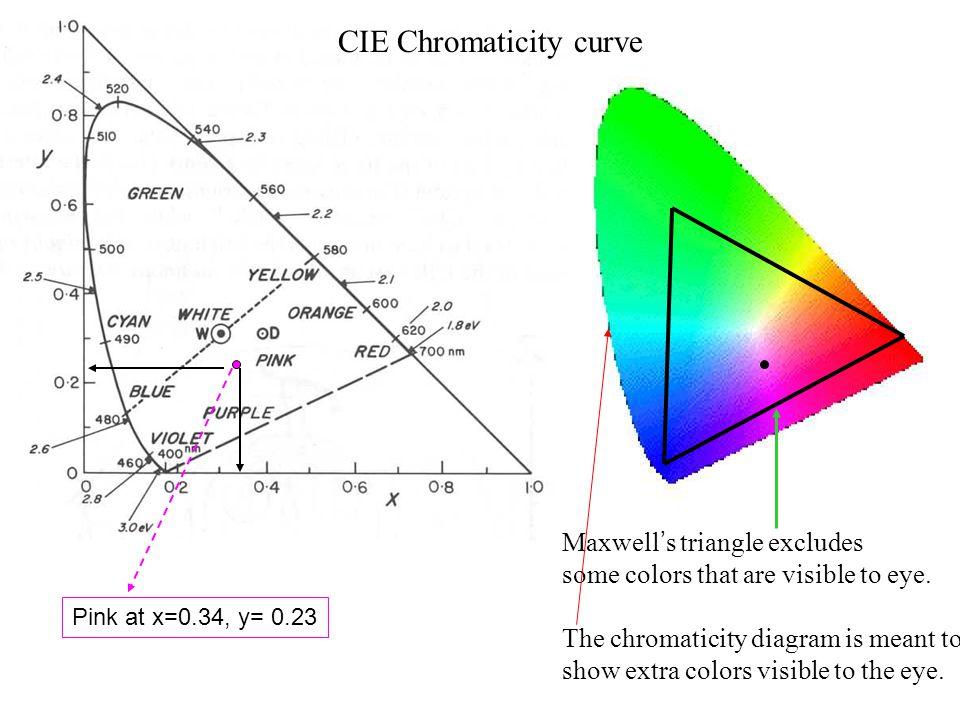 CIE Chromaticity curve
