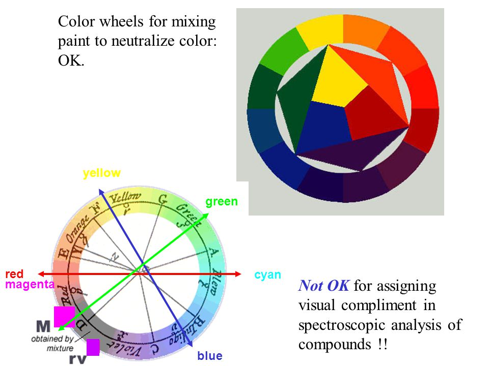 Color wheels for mixing paint to neutralize color: OK.