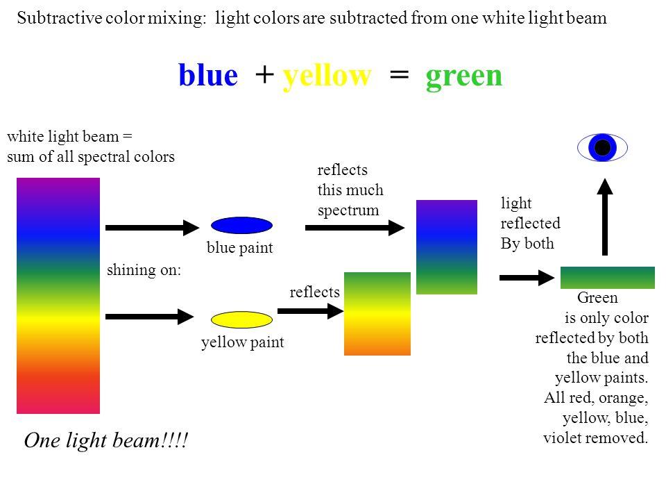 blue + yellow = green One light beam!!!!