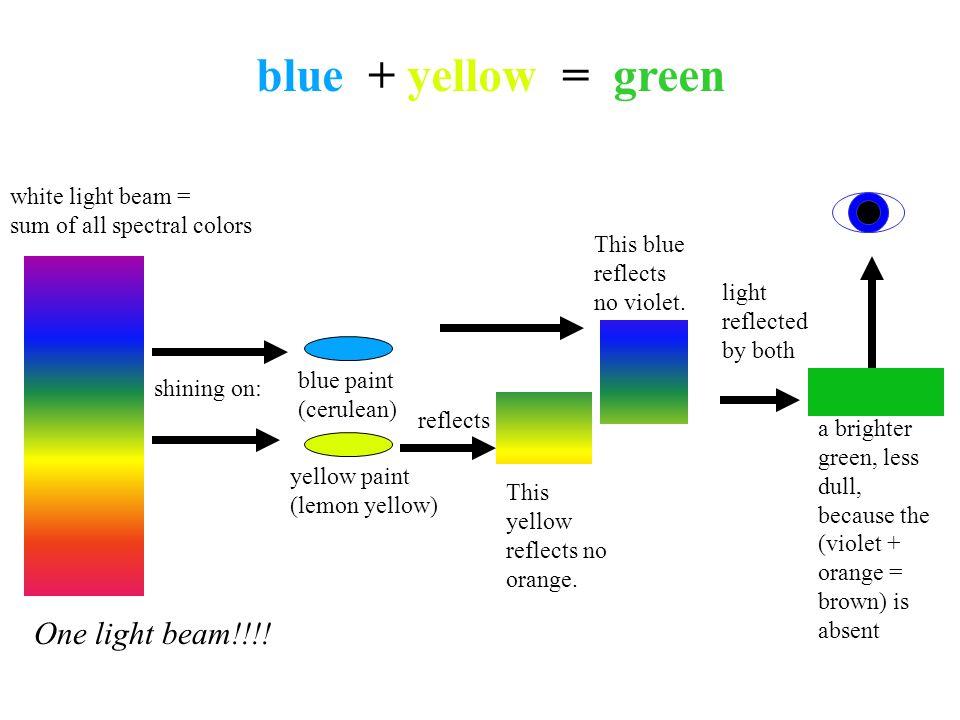 blue + yellow = green One light beam!!!! white light beam =