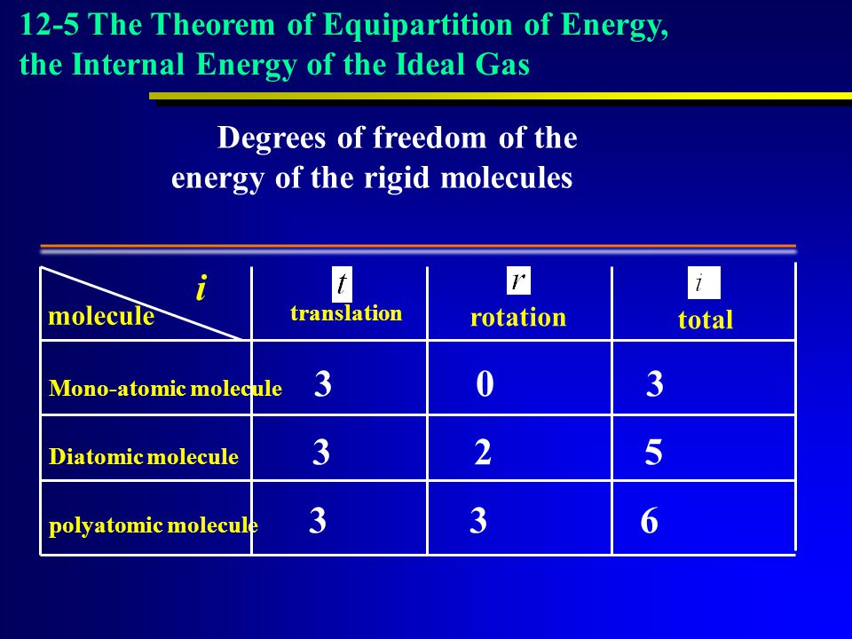 Degrees of freedom of the energy of the rigid molecules