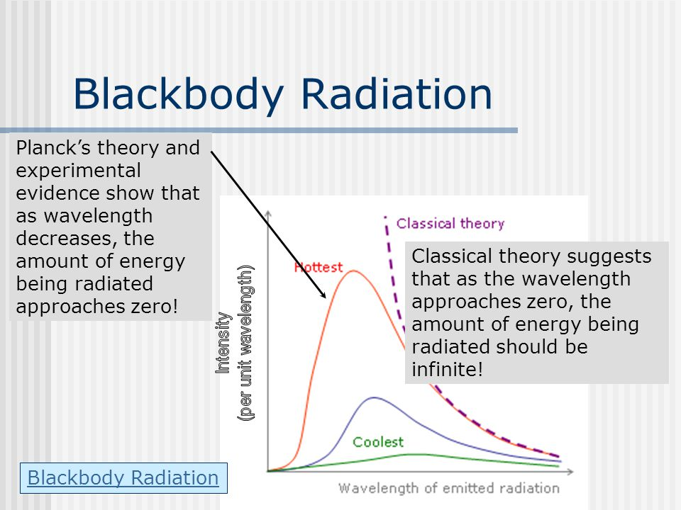 Blackbody Radiation Planck's theory and experimental evidence show that as wavelength decreases, the amount of energy being radiated approaches zero!