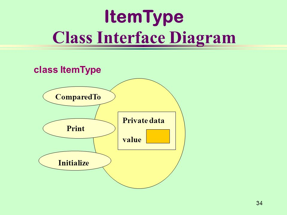 ItemType Class Interface Diagram