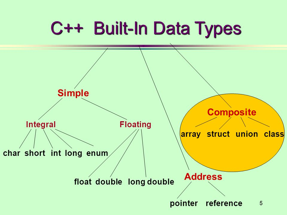 C++ Built-In Data Types