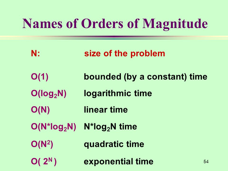 Names of Orders of Magnitude