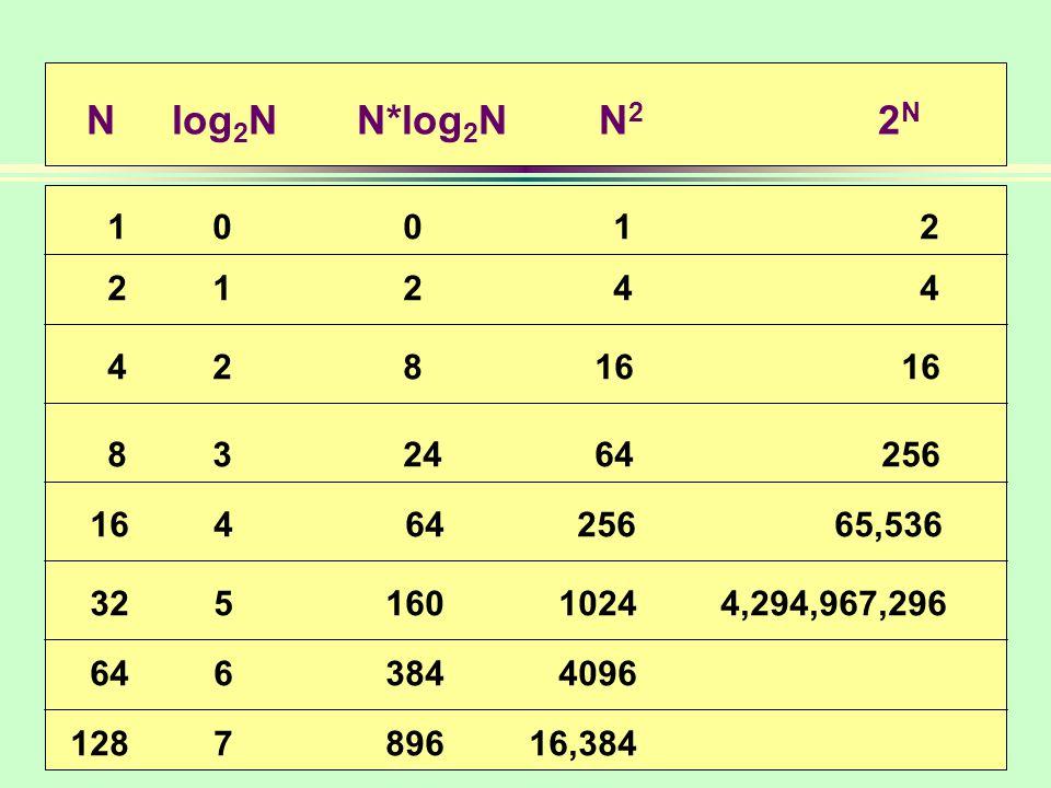 N log2N N*log2N N2 2N 1 0 0 1 2. 2 1 2 4 4.