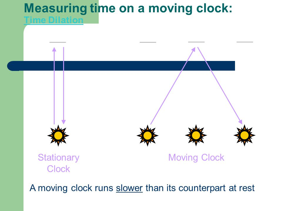 Measuring time on a moving clock: Time Dilation