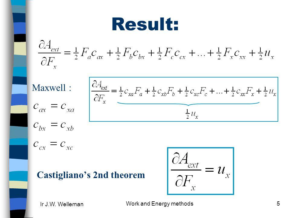 Castigliano's 2nd theorem