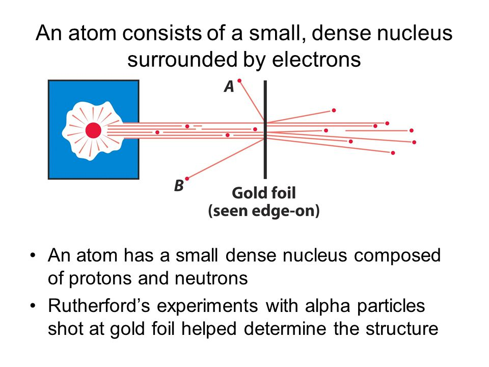 An atom consists of a small, dense nucleus surrounded by electrons