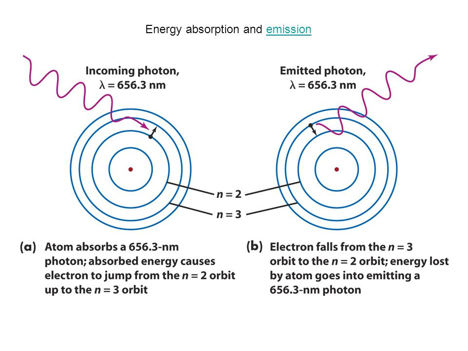 Energy absorption and emission