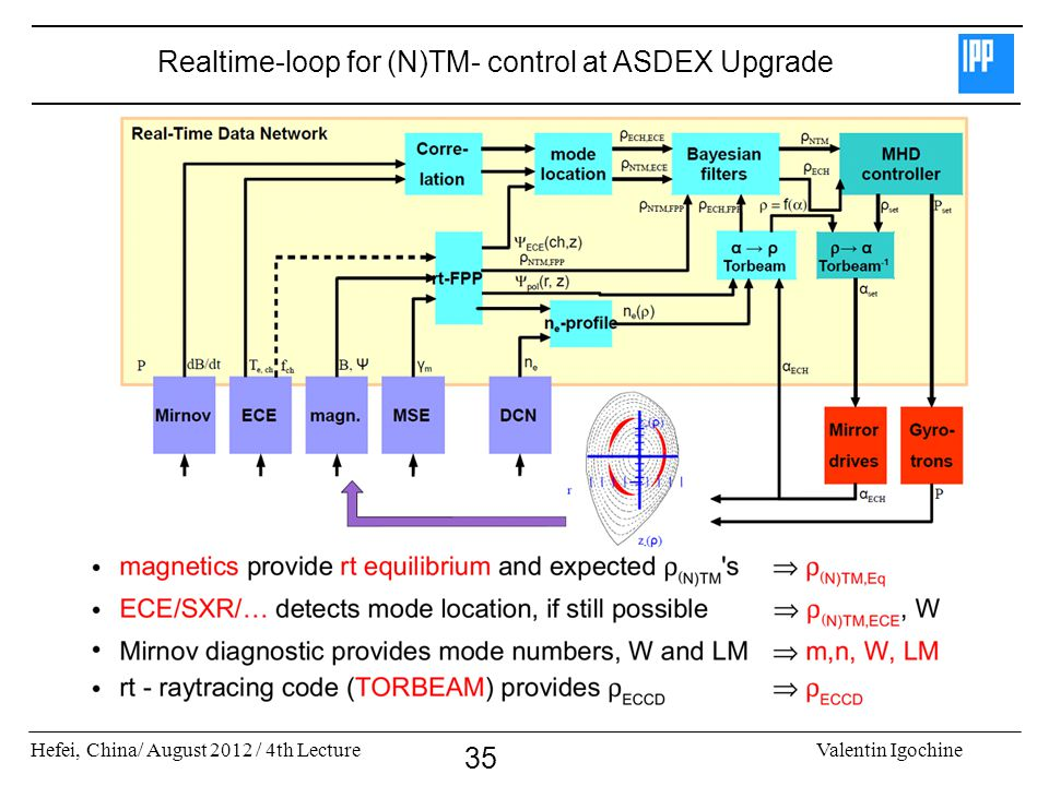 Realtime-loop for (N)TM- control at ASDEX Upgrade