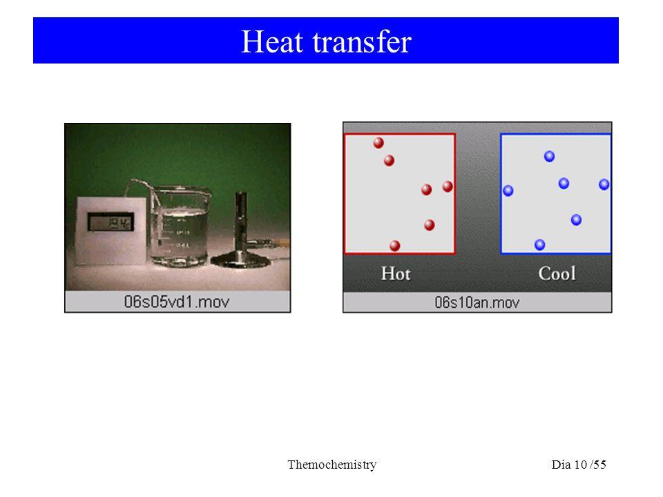 Heat transfer Themochemistry