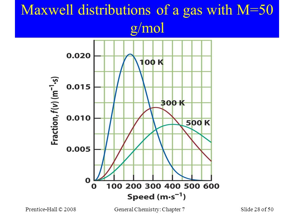 Maxwell distributions of a gas with M=50 g/mol