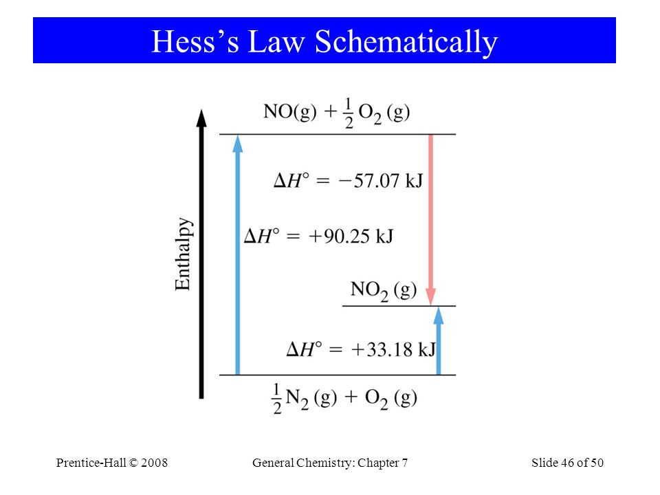 Hess's Law Schematically