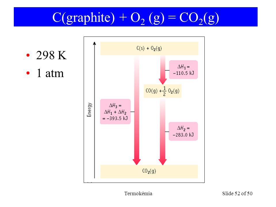 C(graphite) + O2 (g) = CO2(g)