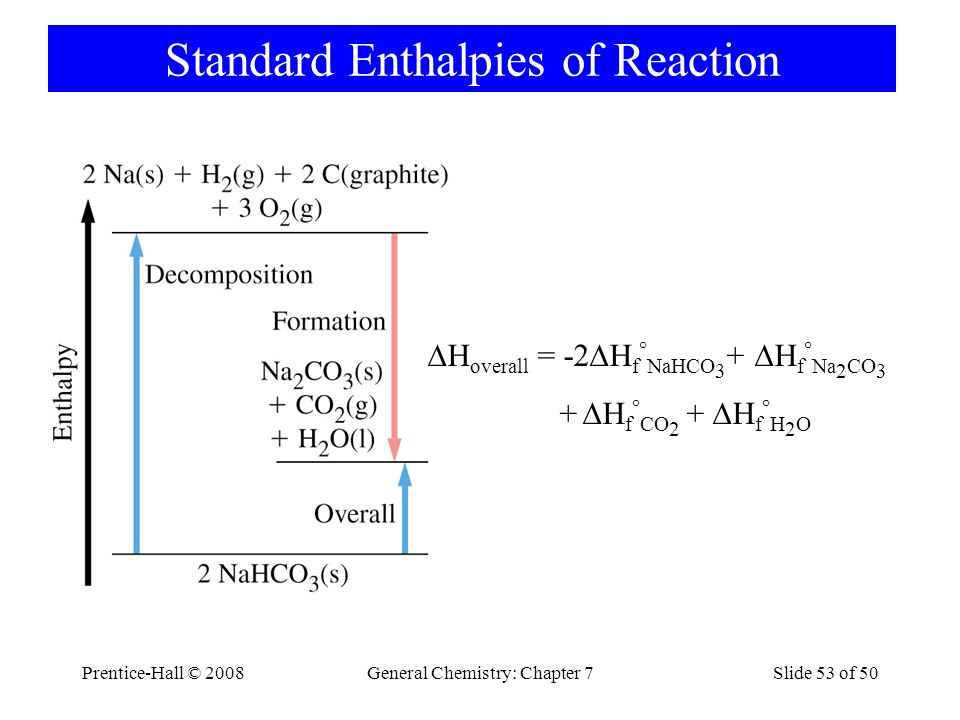 Standard Enthalpies of Reaction