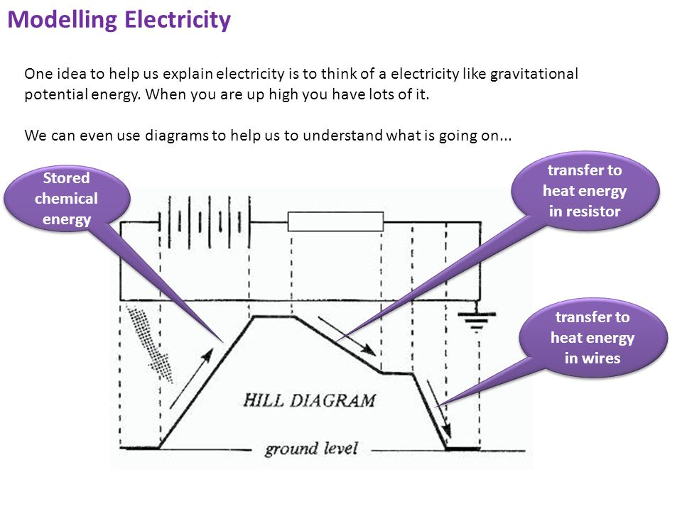 Modelling Electricity