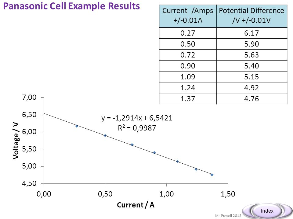 Panasonic Cell Example Results
