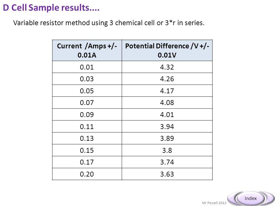 Potential Difference /V +/-0.01V