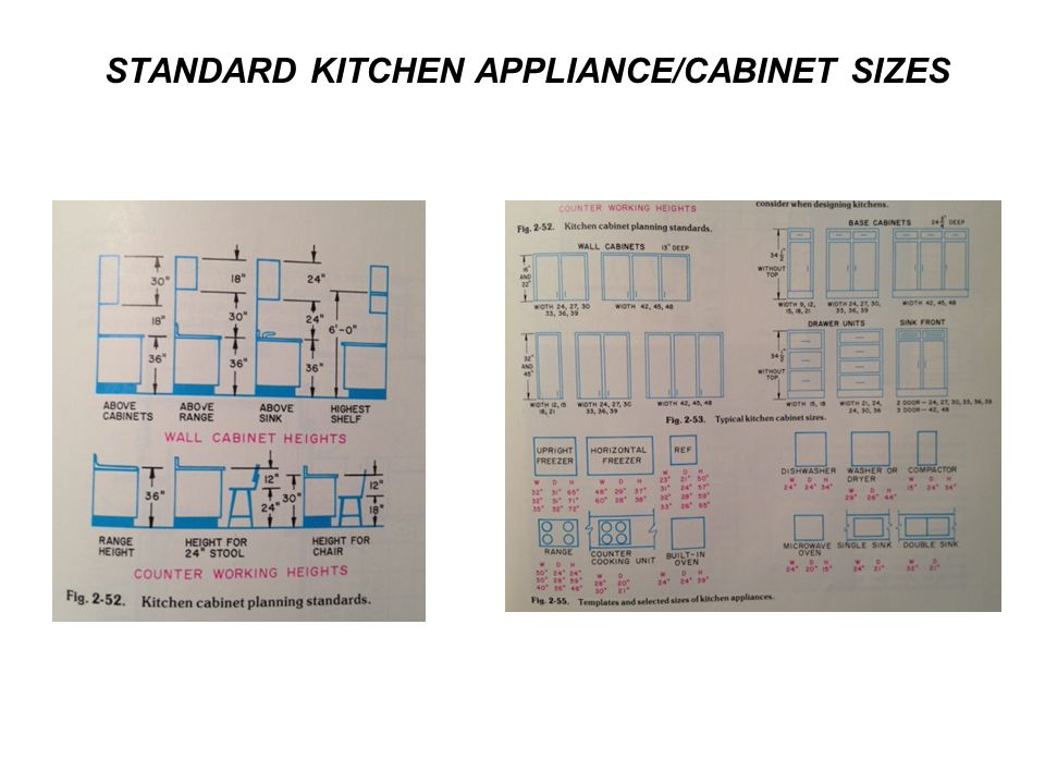 STANDARD KITCHEN APPLIANCE/CABINET SIZES