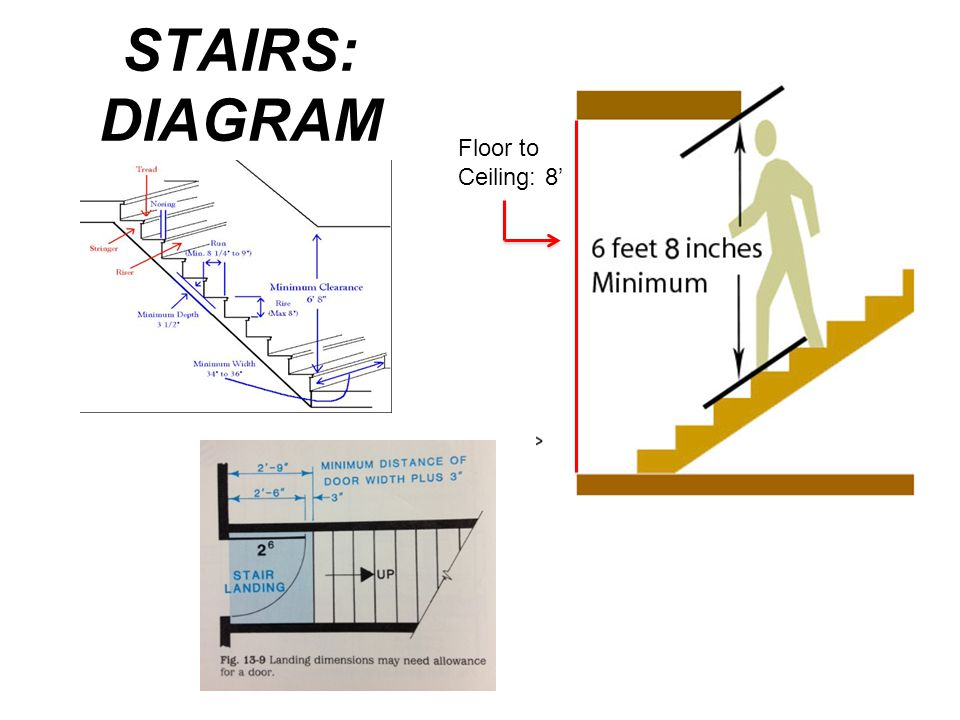 STAIRS: DIAGRAM Floor to Ceiling: 8'