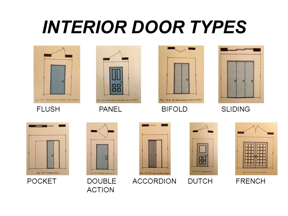 INTERIOR DOOR TYPES FLUSH PANEL BIFOLD SLIDING POCKET DOUBLE ACTION