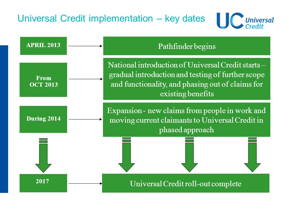 Universal Credit implementation – key dates