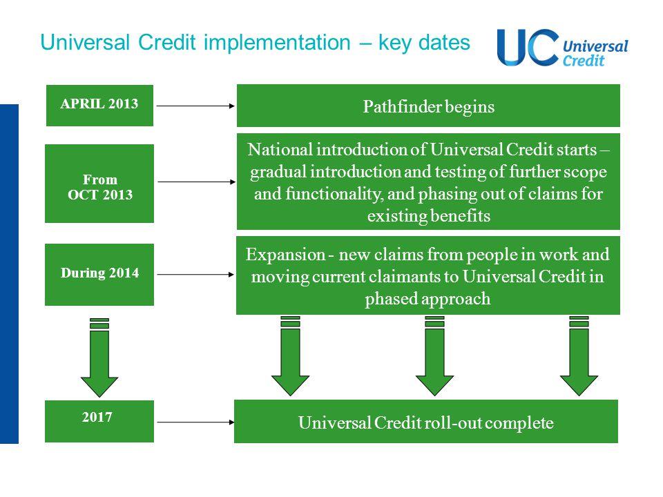 Universal Credit implementation – key dates