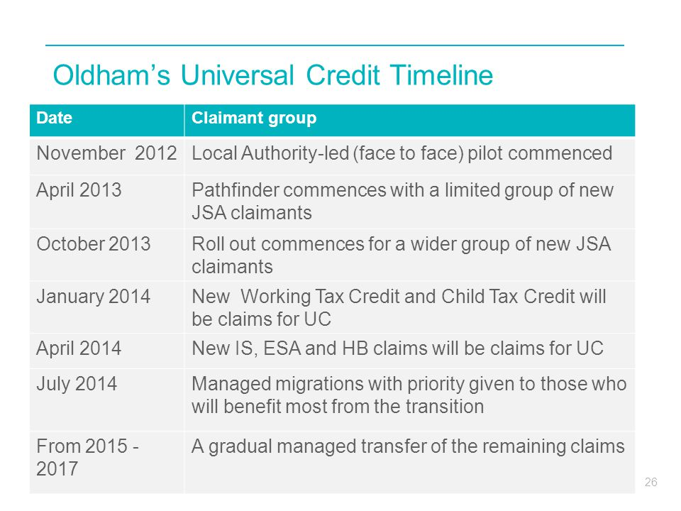 Oldham's Universal Credit Timeline