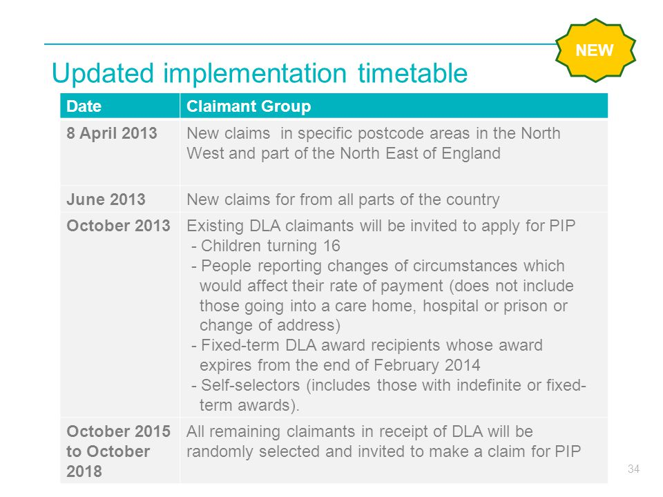 Updated implementation timetable