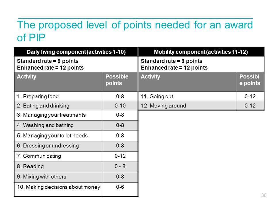 The proposed level of points needed for an award of PIP