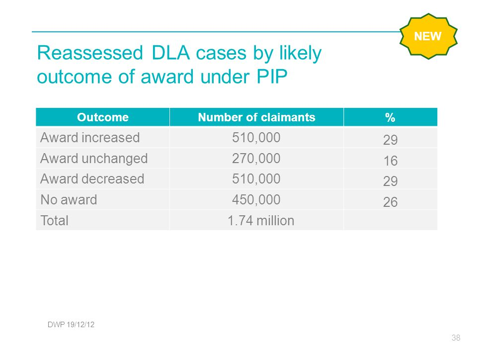 Reassessed DLA cases by likely outcome of award under PIP