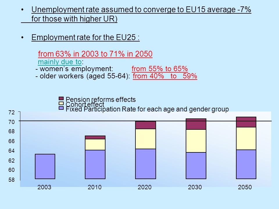 Unemployment rate assumed to converge to EU15 average -7%