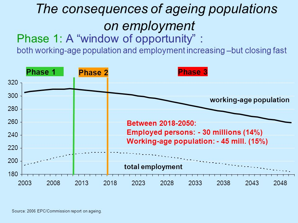 The consequences of ageing populations on employment